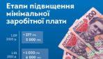 Зростання мінімальної зарплати: етапи і наслідки