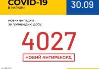 В Україні новий антирекорд кількості хворих коронавірусом на добу
