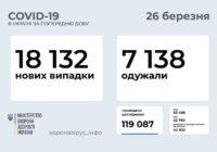 В Одеській області найбільший показник нових захворювань на коронавірус за останню добу
