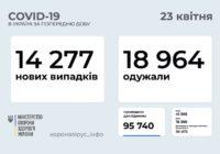 В об'єднаному Роздільнянському районі 163 нових випадки COVID-19 (16 – 22 квітня)