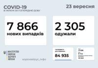 97 нових випадків COVID-19 у Роздільнянському районі з 17 по 23 вересня