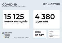 293 нових випадків COVID-19 у Роздільнянському районі з 1 по 7 жовтня